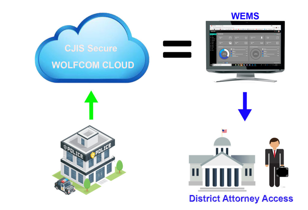 CJIS Cloud storage for police body camera videos