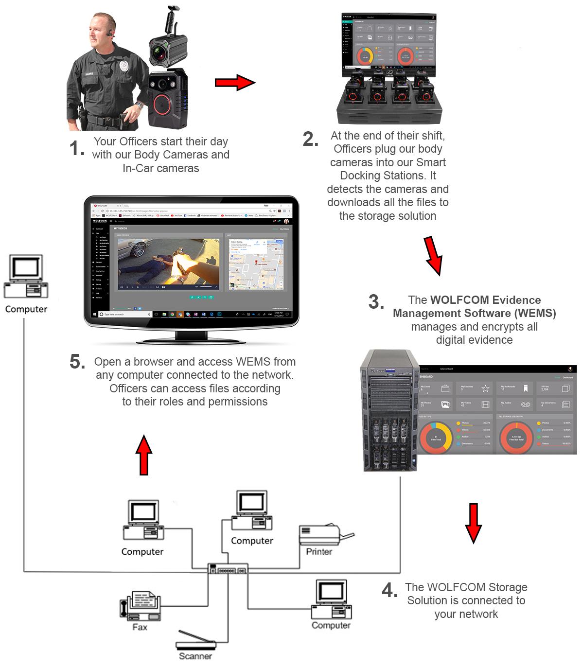 wolfcom halo police body camera on premises storage workflow