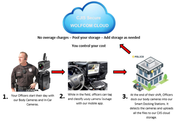 cloud solution workflow for the wolfcom vision police body-worn camera