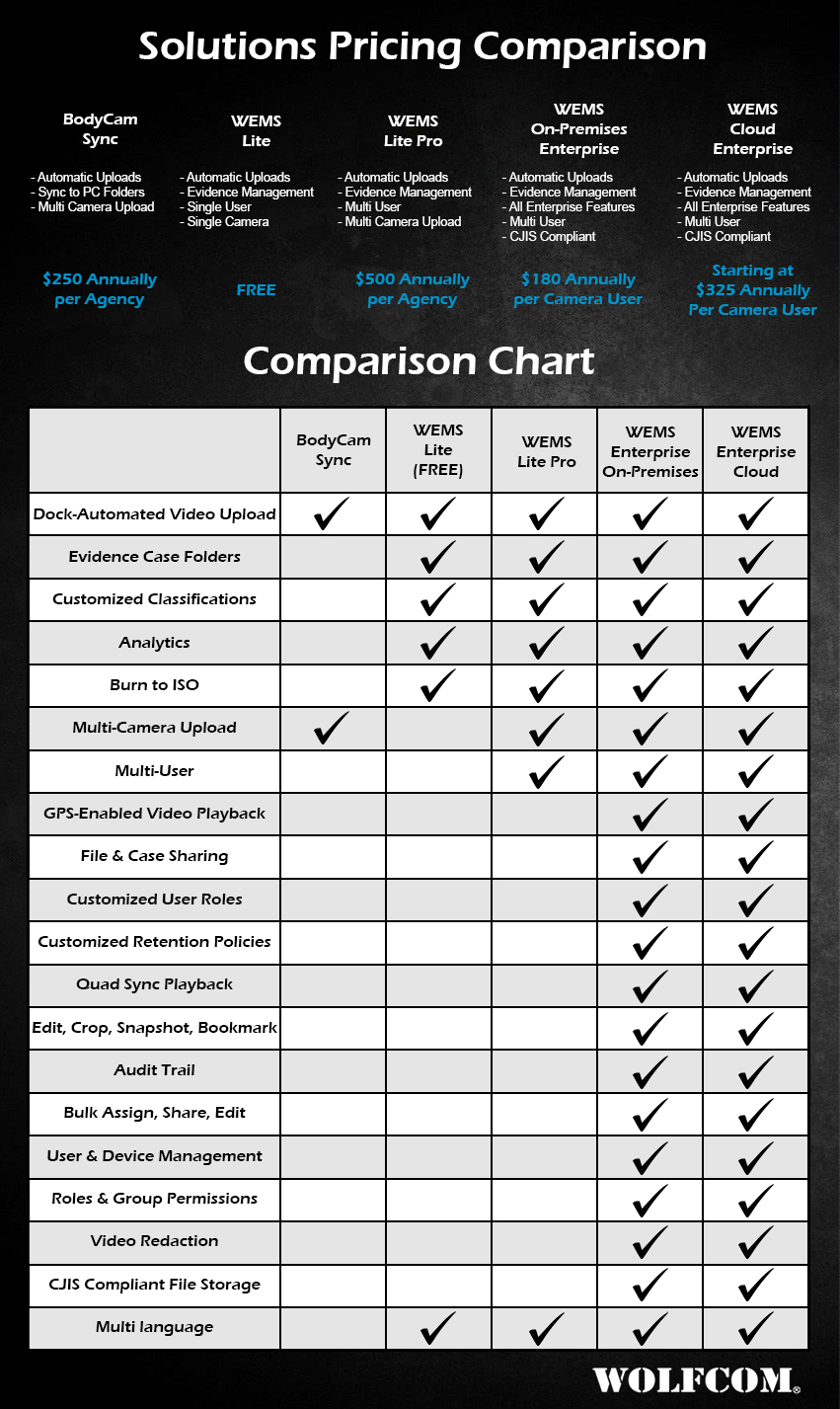 Comparison of WOLFCOM software solutions