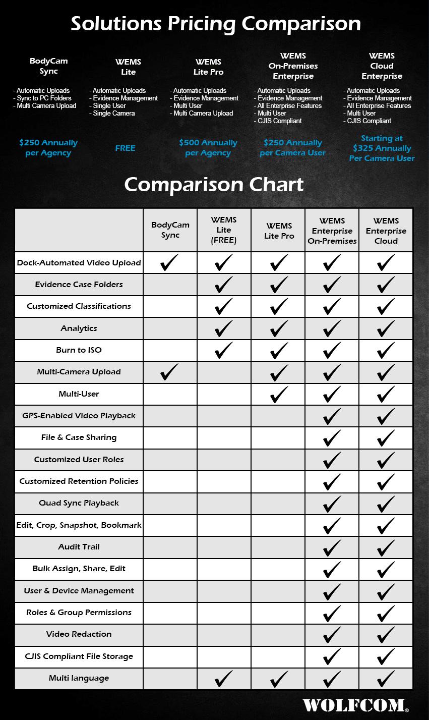 WOLFCOM Software Pricing Comparison